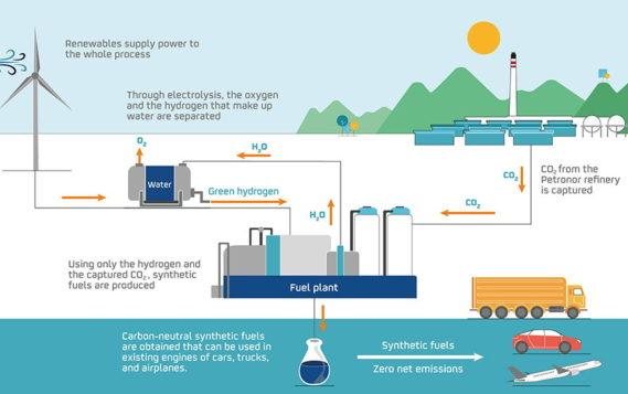 Repsol начинает проект по производству синтетического топлива из зеленого водорода