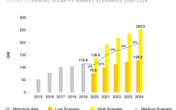 Развитие солнечной энергетики в мире до 2024 года
