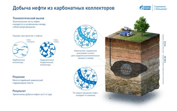 «Газпромнефть-Оренбург» поставил абсолютный рекорд в скорости бурения карбонатного коллектора