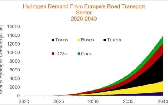 Водородный транспорт Европы: 115 млрд годового дохода к 2040 г