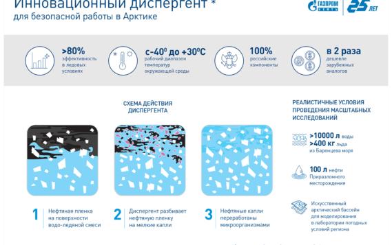 Первый отечественный диспергент для арктических морей разработан при поддержке «Газпром нефти»