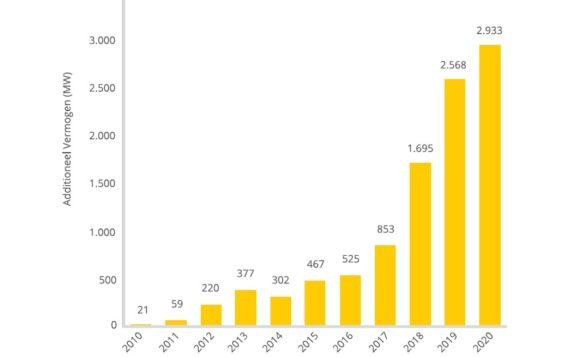 Голландия установила почти 3 ГВт солнечных электростанций в 2020 году
